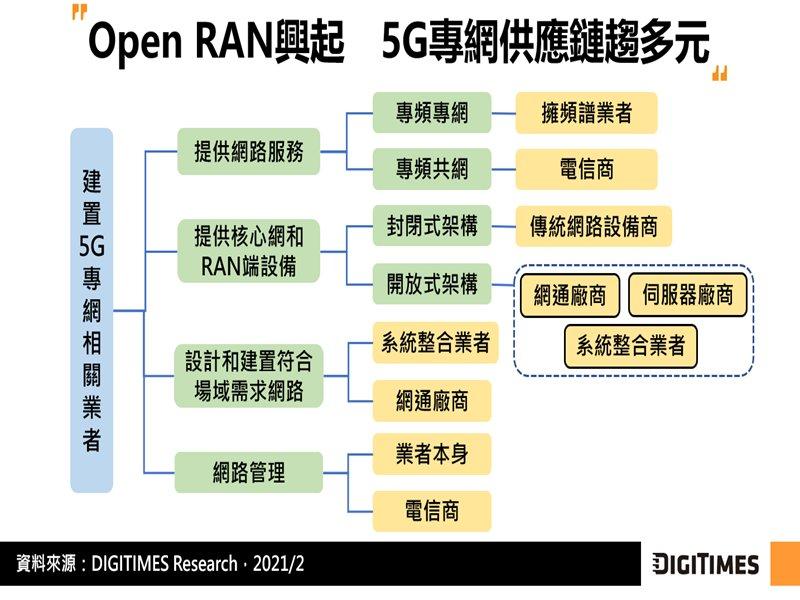 DIGITIMES Research:Wi-Fi 6與5G可於專網形成互補 5G因低延遲特性更具發展潛力。(DIGITIMES Research提供)