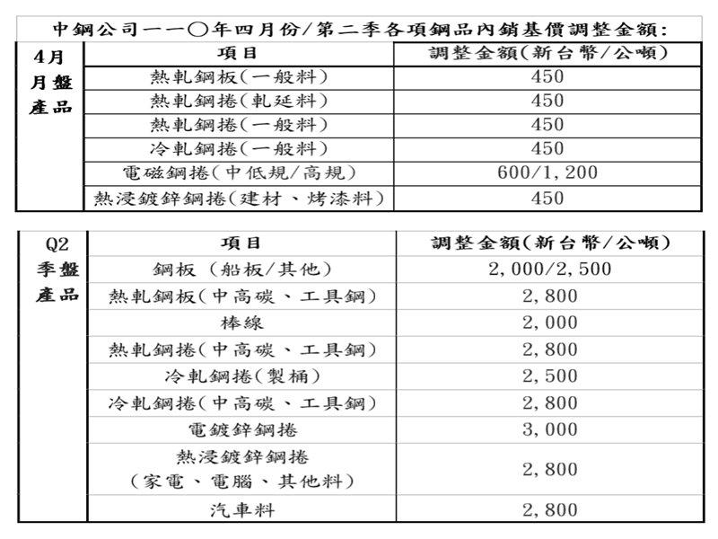 中鋼4月及Q2內銷鋼品盤價雙升 4月微調1.7% Q2平均調幅8.3%。(中鋼提供)