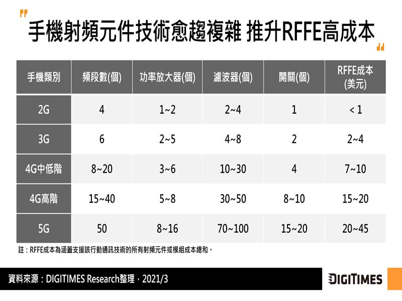 DIGITIMES Research:5G手機滲透率帶動濾波器需求 LTCC濾波器具毫米波市場發展潛力。(DIGITIMES Research提供)
