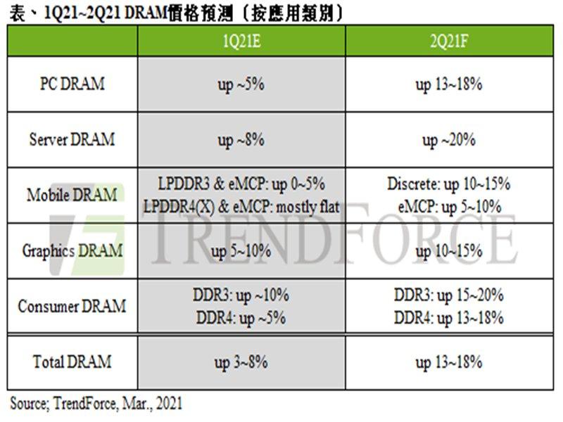 TrendForce:終端產品、資料中心需求熱 第二季PC DRAM合約價將大幅上揚13~18% 。(TrendForce提供)