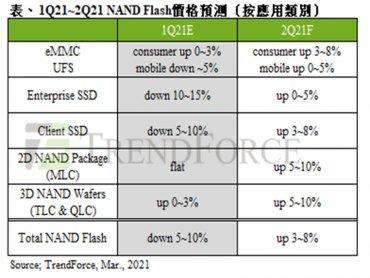 TrendForce:整體供需狀況顯著改善 估第二季NAND Flash價格上漲3~8%