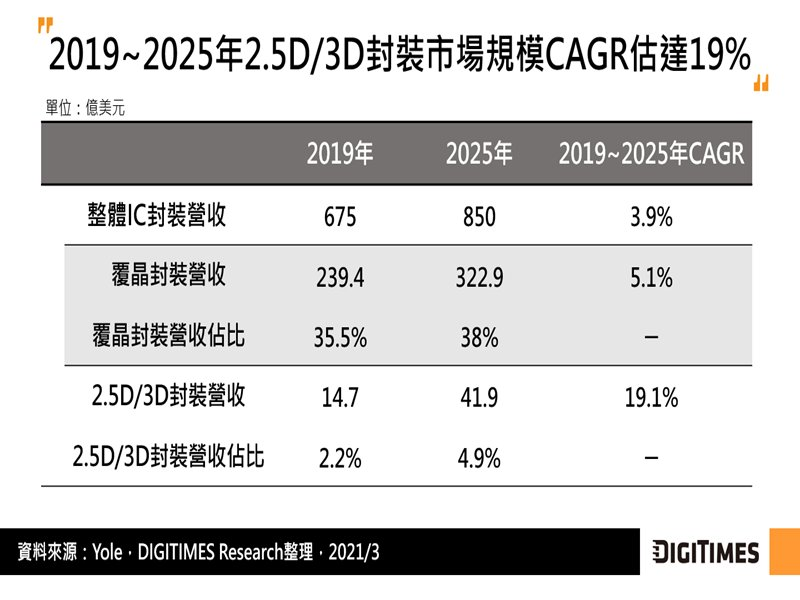 DIGITIMES Research:2.5D/3D封裝市場成長快速 滿足高效能運算晶片發展是關鍵。(DIGITIMES Research提供)
