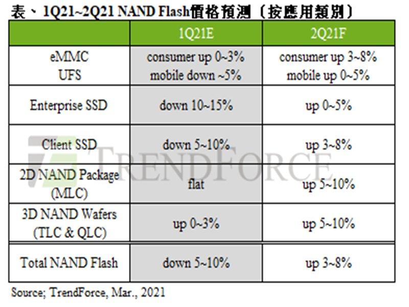 TrendForce:整體供需狀況顯著改善 估第二季NAND Flash價格上漲3~8% 。(TrendForce提供)