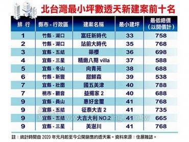 住展雜誌:土地價格高 北台灣建坪50坪以下迷你透天厝建案數量激增