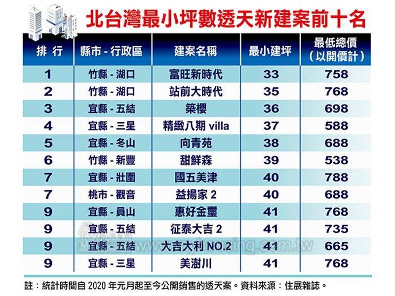 住展雜誌:土地價格高 北台灣建坪50坪以下迷你透天厝建案數量激增。(住展提供)