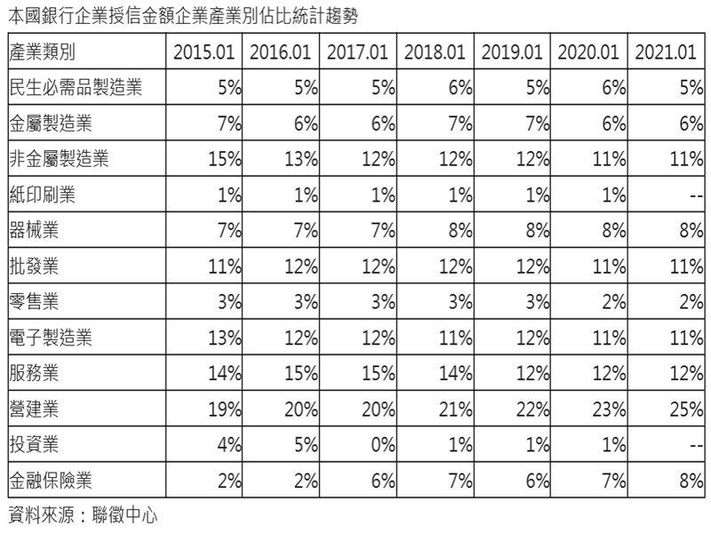 營建業銀行授信7年新高 佔比衝高達25%。(廠商提供)