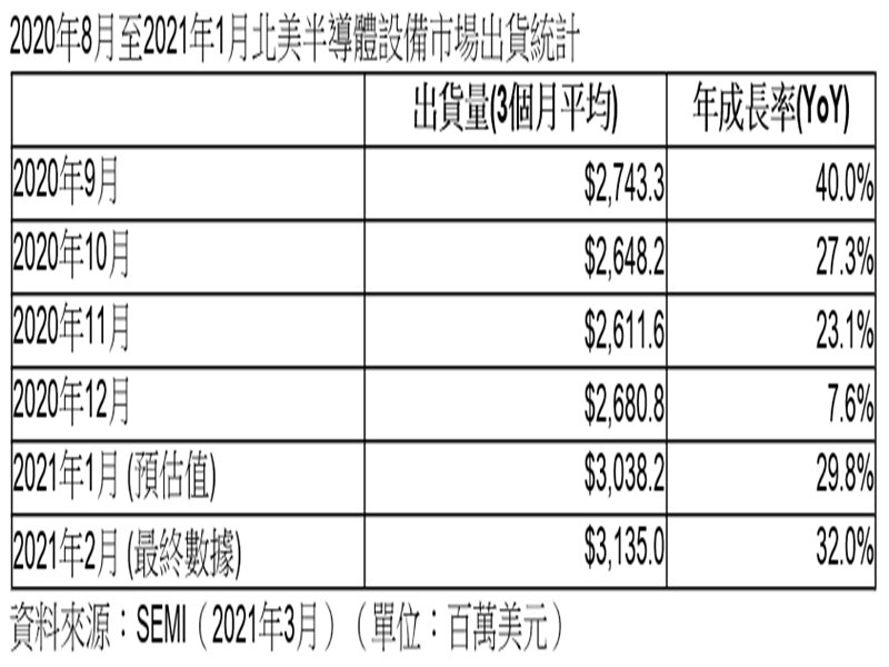 SEMI:2021年2月北美半導體設備出貨為31.4億美元 連續第二個月超越30億美元。(SEMI提供)