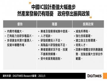 DIGITIMES Research:2020年中國IC設計產值續創新高 分散應用及降低產業集中度或為努力方向