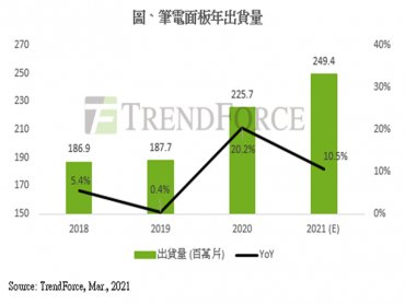 TrendForce:淡季NB面板需求不墜 第一季出貨量有望再創新高