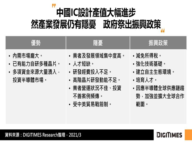 DIGITIMES Research:2020年中國IC設計產值續創新高 分散應用及降低產業集中度或為努力方向。(DIGITIMES Research提供)