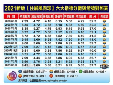 3月住展風向球37.7分 月增4分 也中止連三月下滑
