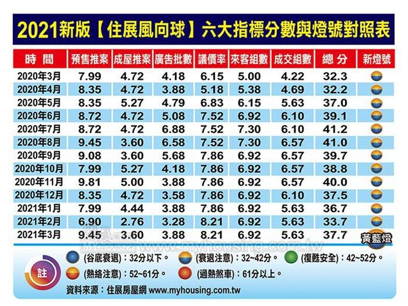 3月住展風向球37.7分 月增4分 也中止連三月下滑。(住展提供)