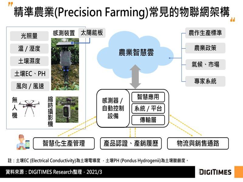 DIGITIMES Research:物聯網加速智慧農業應用落地 助陣台灣農業朝精準化轉型。(DIGITIMES Research提供)