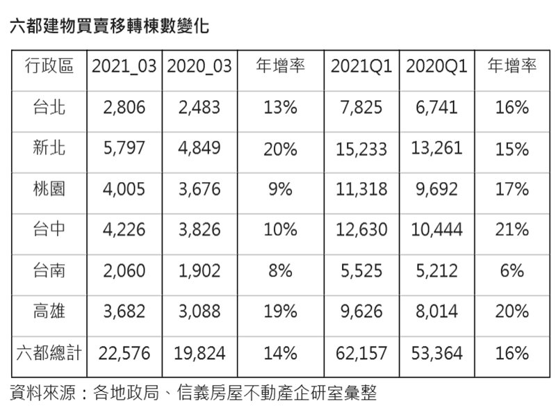 第一季六都移轉年增14%  買氣復甦+建案交屋推升。(廠商提供)