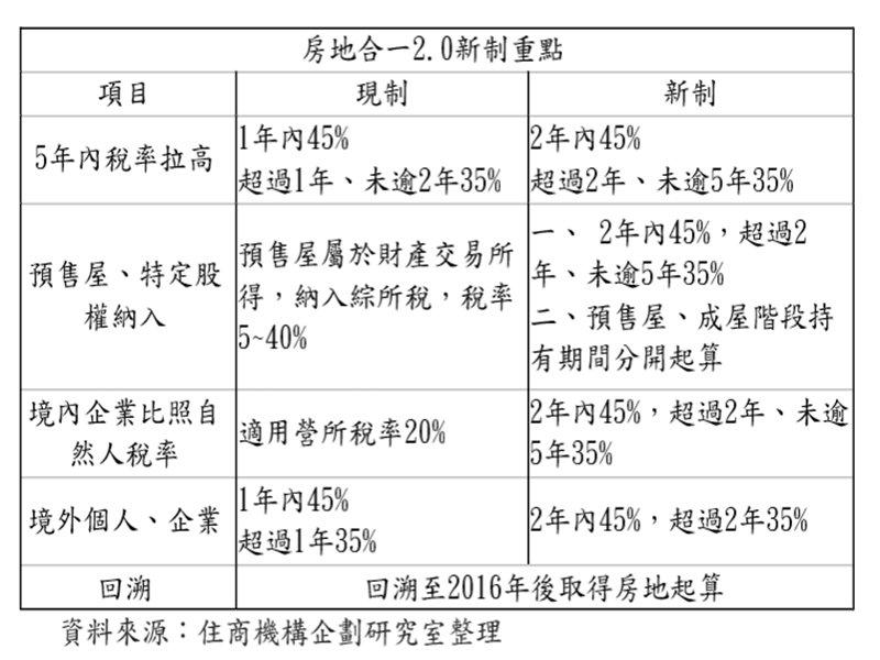 房地合一2.0七月上路拍板 料上半年交易量增。(廠商提供)