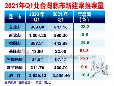 住展雜誌:Q1北台灣新成屋、預售屋推案量年減16% 房地合一稅新制將續壓抑供給