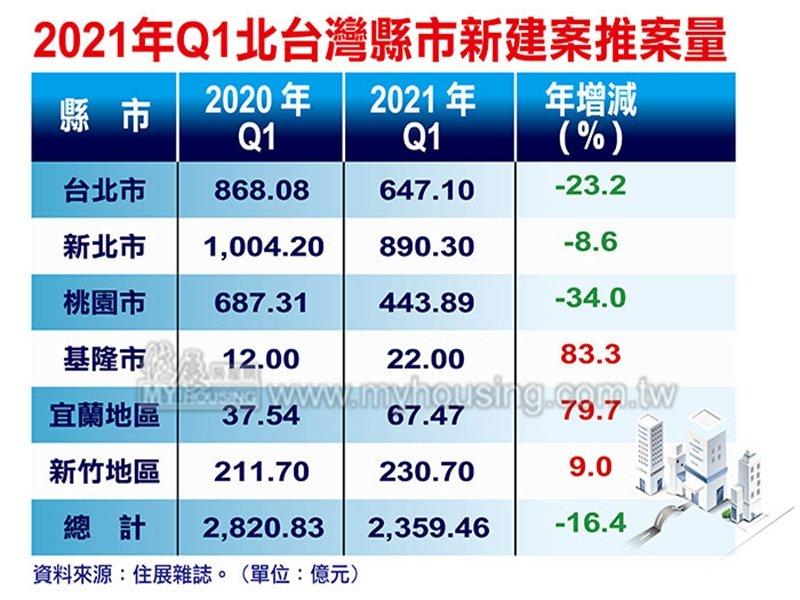 住展雜誌:Q1北台灣新成屋、預售屋推案量年減16% 房地合一稅新制將續壓抑供給。(住展提供)
