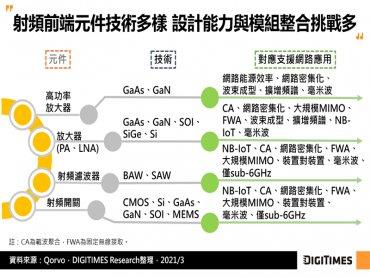 DIGITIMES Research:5G生態發展日益成熟 助攻射頻晶片業者營運攀高