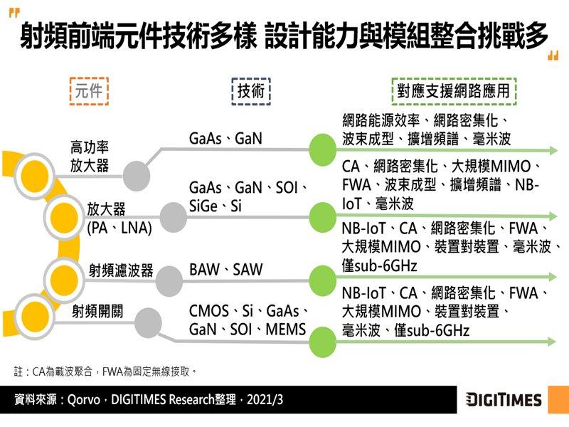 DIGITIMES Research:5G生態發展日益成熟 助攻射頻晶片業者營運攀高。(DIGITIMES Research提供)