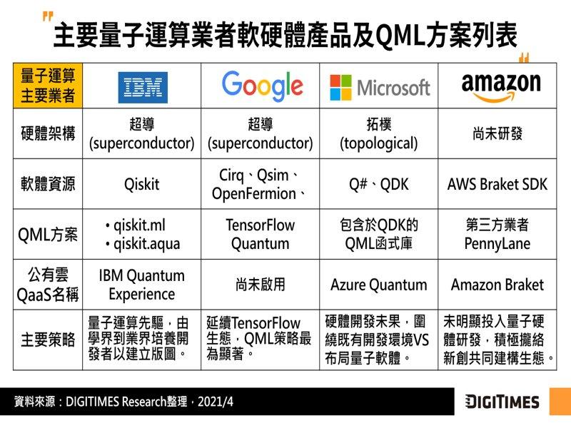DIGITIMES Research:量子機器學習有望為AI產業新推手 開啟後摩爾時代生態戰局。(DIGITIMES Research提供)