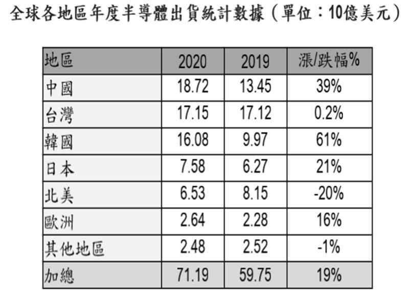 SEMI:2020年全球半導體設備市場銷售總額達712億美元 年增19% 創下歷史新高。(SEMI提供)