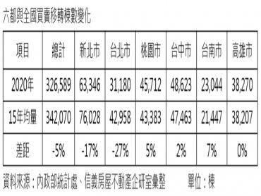 「桃中南高崛起」 買賣移轉棟數已超越15年長期均量