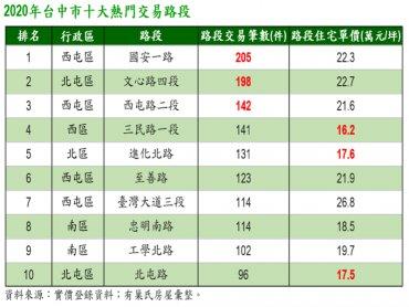台中市2020年Top 10熱門交易路段 西屯區佔據4名