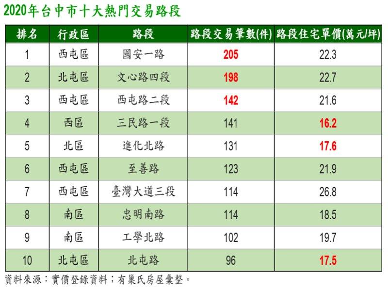 台中市2020年Top 10熱門交易路段 西屯區佔據4名。(廠商提供)