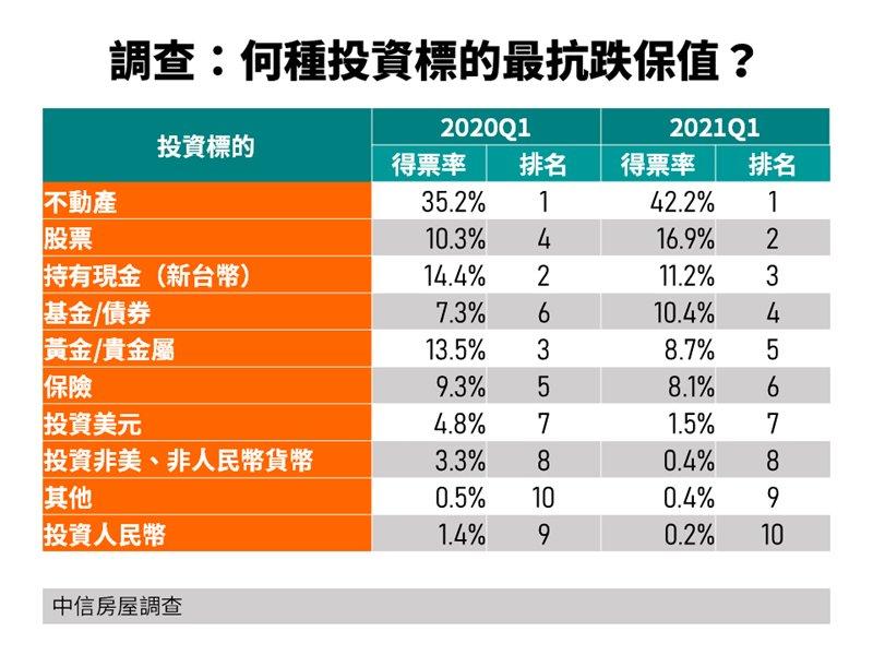 投資氛圍變 不動產抗跌保值認同度增7個百分點 股票躍第2。(廠商提供)