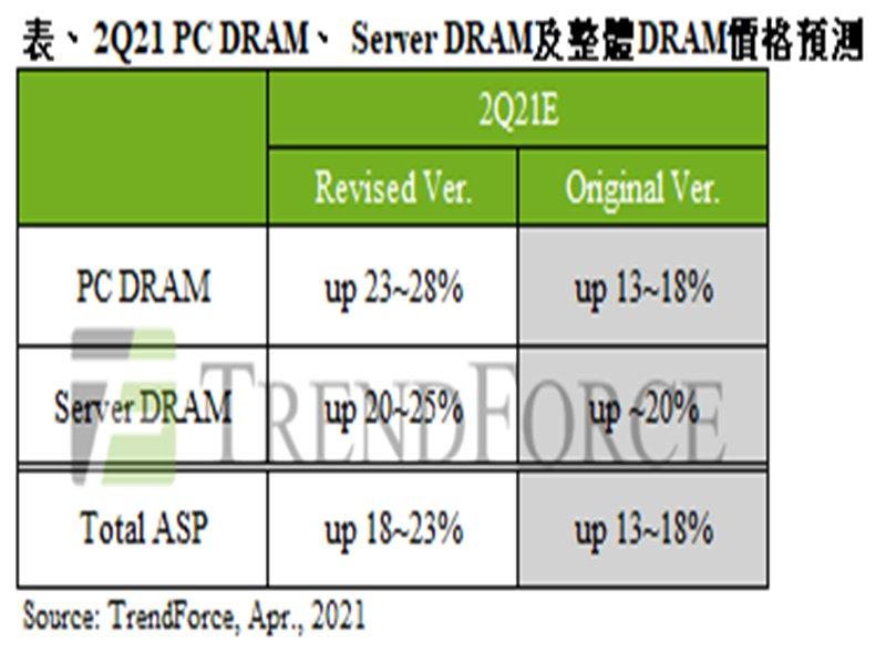 TrendForce:旺季備貨需求增溫 Q2整體DRAM季漲幅擴大至18~23%。(TrendForce提供)