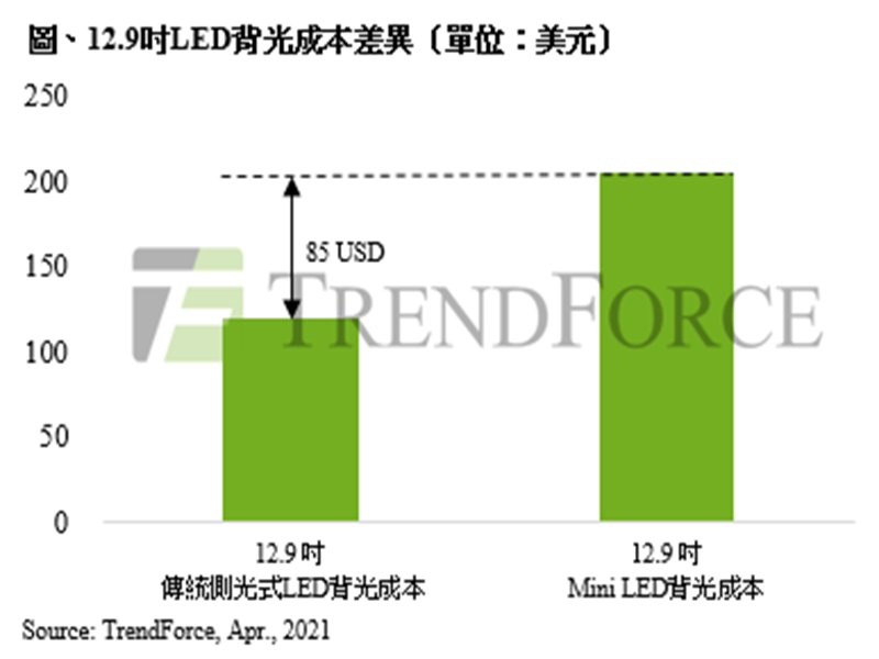TrendForce:蘋果Mini LED iPad Pro顯示規格再升級 預估將推升2021年出貨量至500萬台。(TrendForce提供)