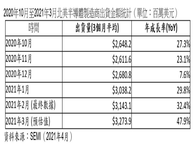 SEMI:2021年3月北美半導體設備出貨為32.7億美元 較去年同期上升48%。(SEMI提供)
