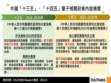 DIGITIMES Research:中國續列量子技術為十四五國家戰略 雲業者布局面臨發展失衡挑戰