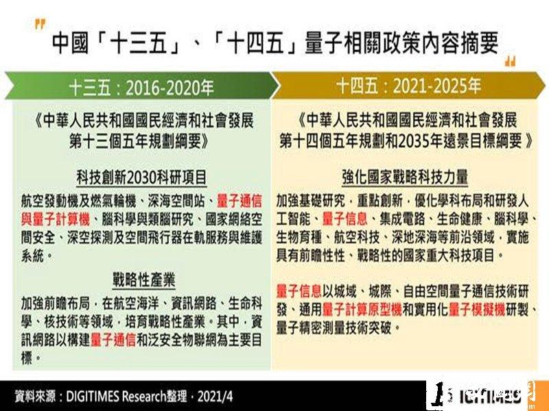 DIGITIMES Research:中國續列量子技術為十四五國家戰略 雲業者布局面臨發展失衡挑戰。(DIGITIMES Research提供)