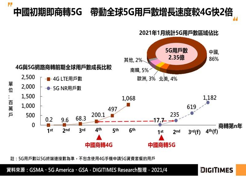 DIGITIMES Research:中國5G用戶市場成長亮眼但難掩營運疲態 電信商寄望政企市場。(DIGITIMES Research提供)