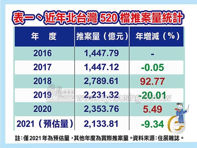 住展雜誌:北台灣房市520檔新成屋、預售屋推案量創2018年以來、近四年同期新低。(住展提供)