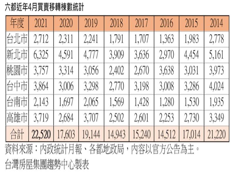 4月六都移轉年增28%  旺季+建案交屋推升。(廠商提供)