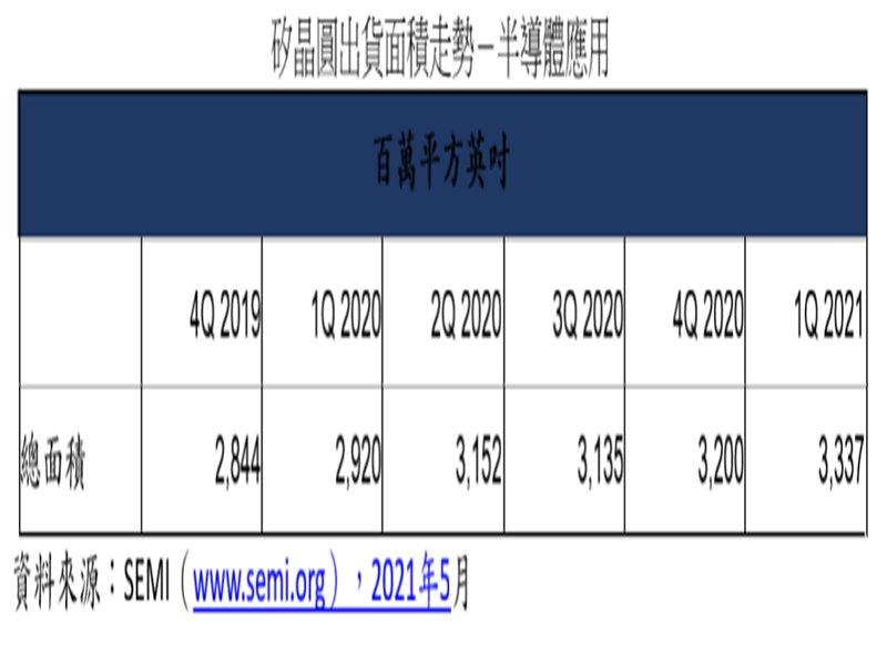 SEMI:2021年Q1全球矽晶圓出貨面積持續攀升 創歷史單季新高。(SEMI提供)