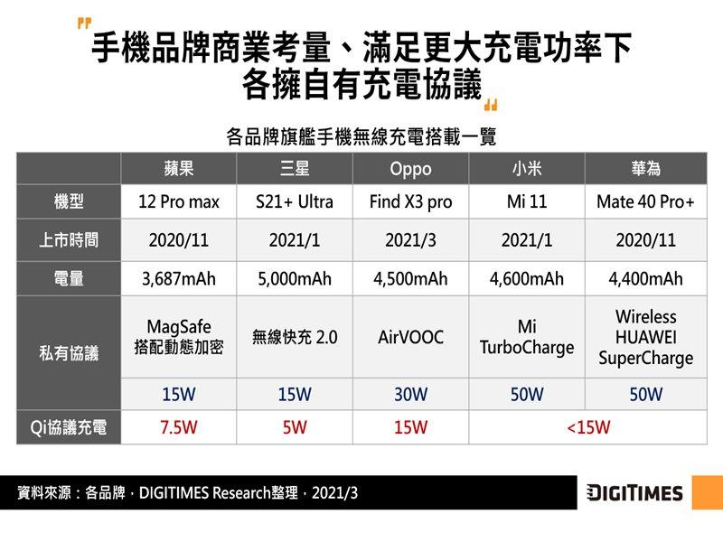 DIGITIMES Research:電磁感應無線充電方案有侷限 手機品牌試朝電磁共振、射頻技術擴大應用。(DIGITIMES Research提供)