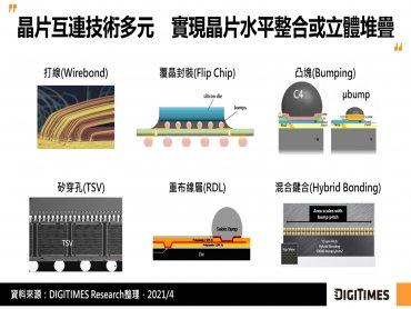 DIGITIMES Research:封裝密度要求持續提高 晶片互連朝混合鍵合技術發展