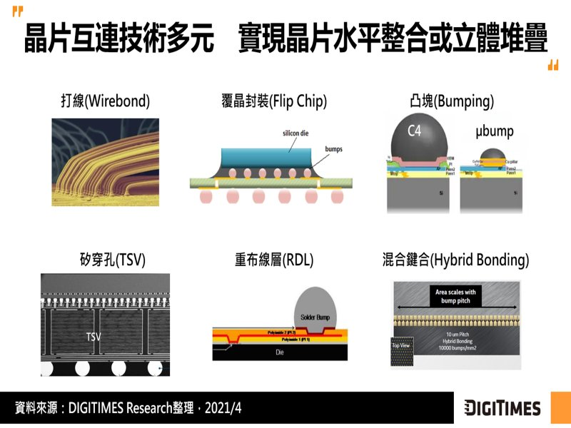 DIGITIMES Research:封裝密度要求持續提高 晶片互連朝混合鍵合技術發展。(資料照)