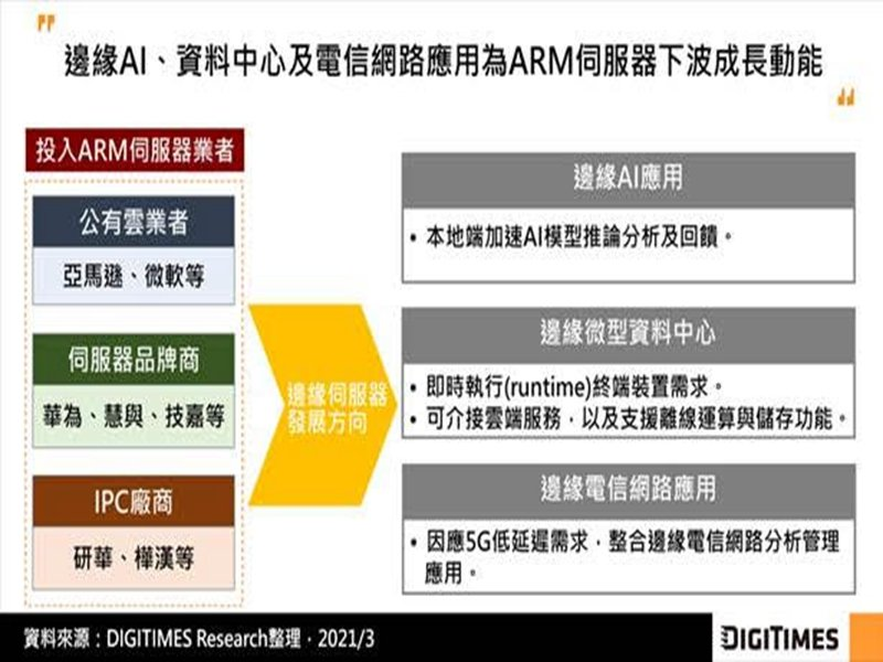 DIGITIMES Research:ARM架構伺服器拓展雲服務、邊緣AI、電信應用 邊緣資料中心為下一戰場。(DIGITIMES Research提供)