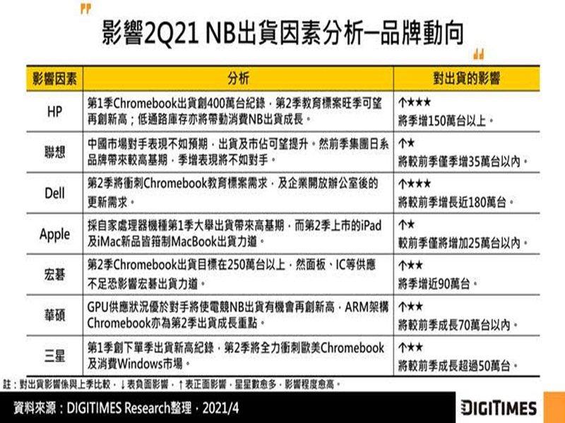 DIGITIMES Research:Q1全球NB出貨季減8.7% 儘管Q2料況緊張但仍將突破6200萬台。(DIGITIMES Research提供)