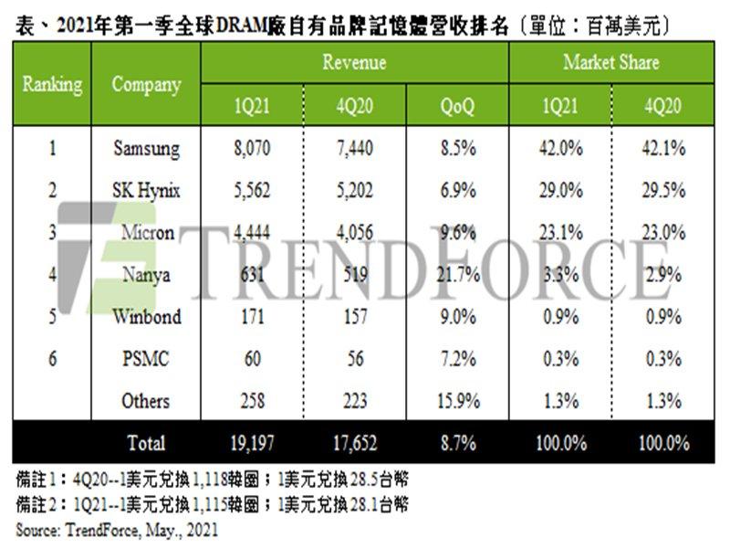 TrendForce:量價齊揚帶動 2021年第一季DRAM產值季增8.7%。(TrendForce提供)