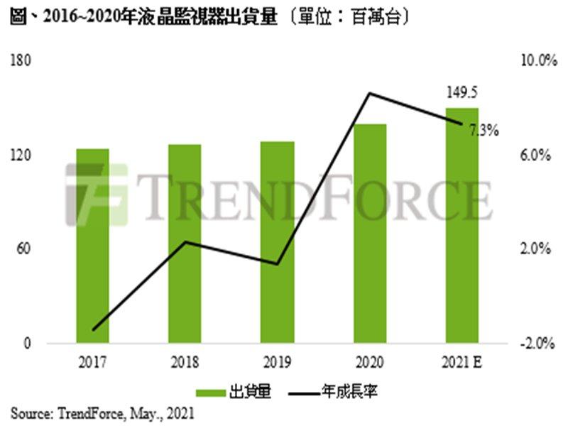 TrendForce:疫情推升液晶監視器強勁需求 2021年全年出貨量將上看1.5億台。(TrendForce提供)