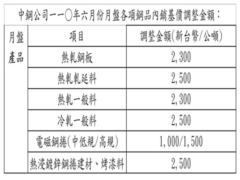 中鋼6月內銷月盤鋼品盤價平均調漲8%。(中鋼提供)