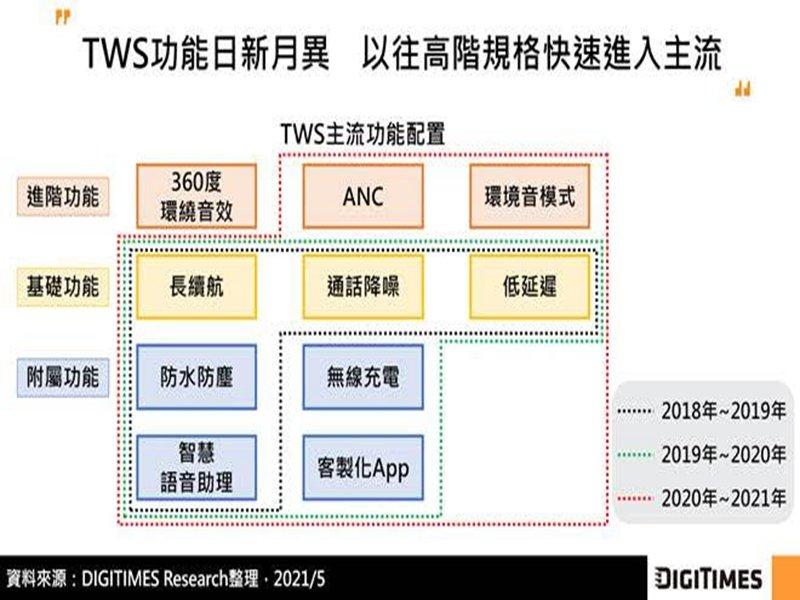 DIGITIMES Research:TWS功能配置已屆成熟 2021年全球出貨將達2.6億副。(DIGITIMES Research提供)