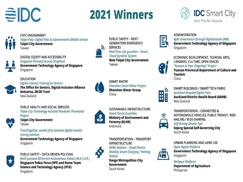 IDC第七屆亞太區智慧城市大獎揭曉 新加坡與臺北市為2021最大贏家。(IDC提供)