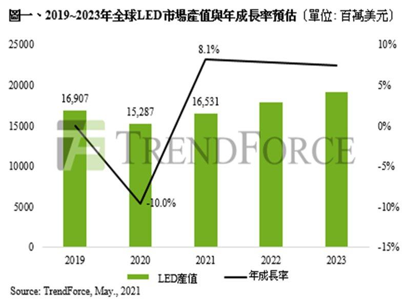 TrendForce:預估2021年LED市場產值達165.3億美元 車用及Mini LED貢獻最大。(TrendForce提供)