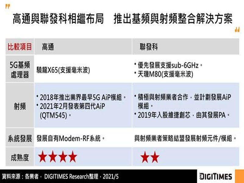 DIGITIMES Research:手機基頻處理器整合射頻為趨勢 高通、OpenRF兩大陣營對決。(DIGITIMES Research提供)